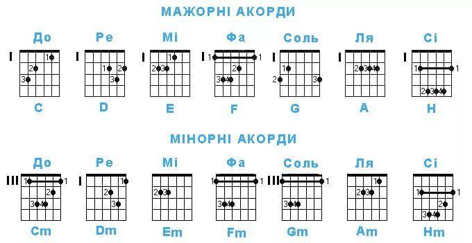 Аккорд и для гитары в картинках для начинающих