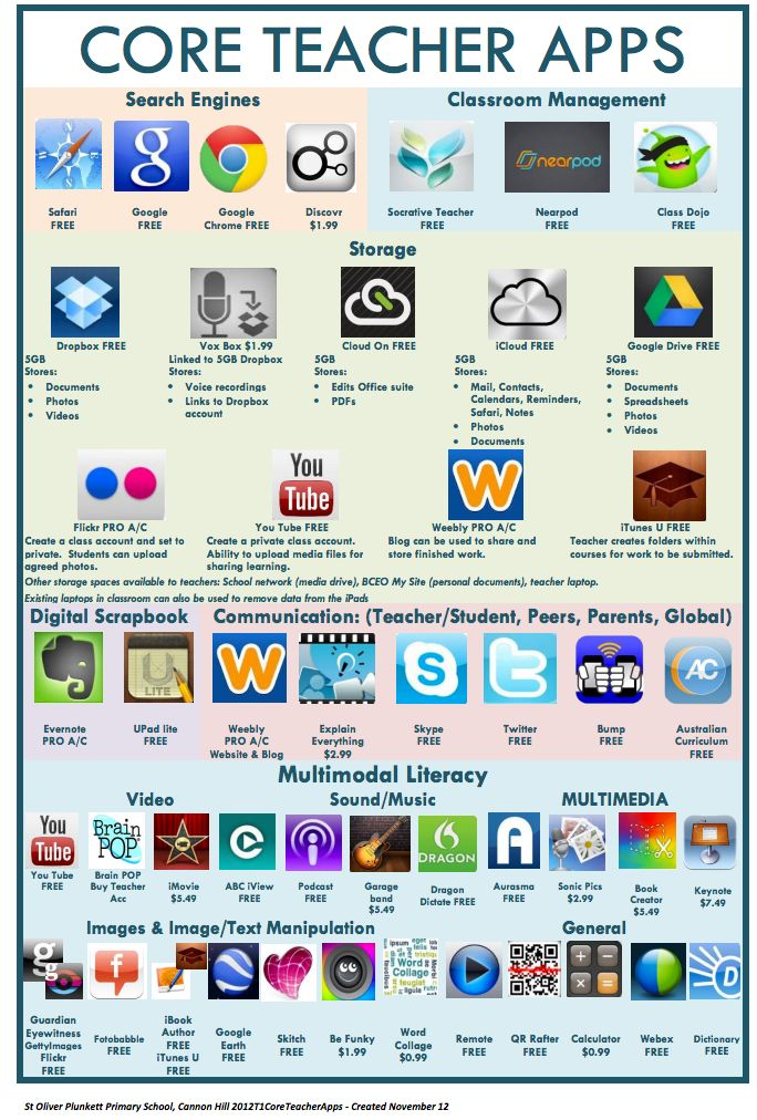 Two Wonderful Visual Lists of Educational iPad Apps for Teachers and Students ~ Educational Technology and Mobile Learning