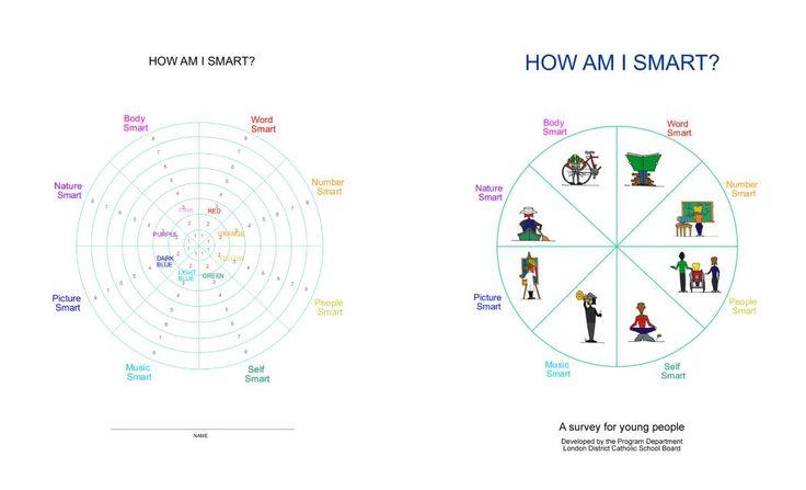 14 Best School Multiple Intelligences Images On Pinterest