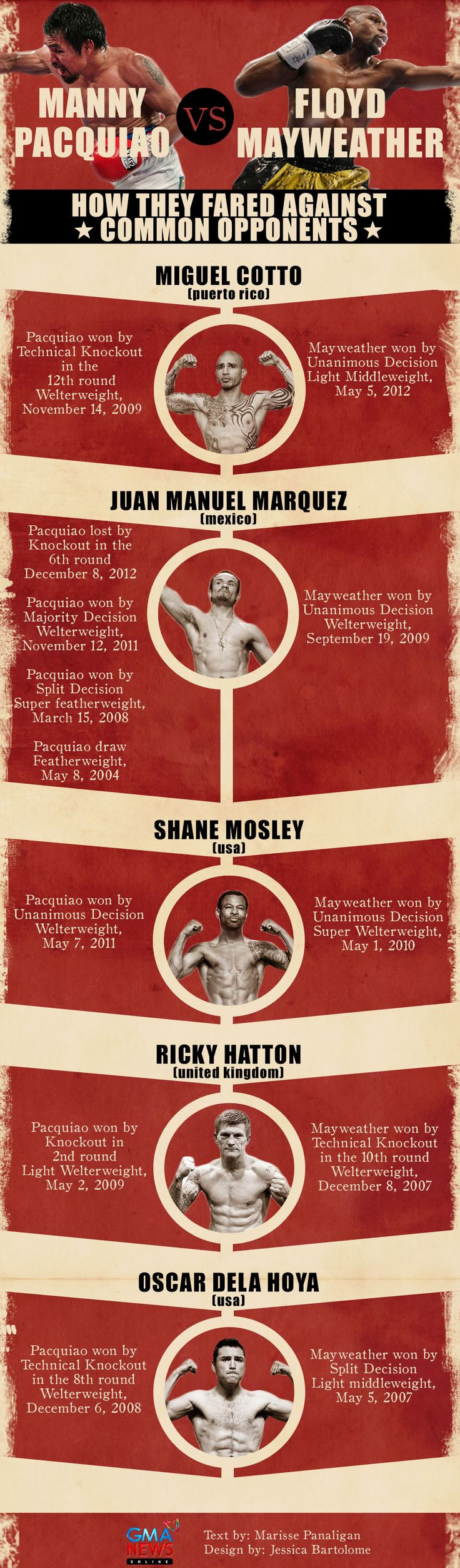 INFOGRAPHIC: How Manny Pacquiao, Floyd Mayweather have fared against common opponents| Pacquiao vs. Mayweather - GMA News Online Special Coverage