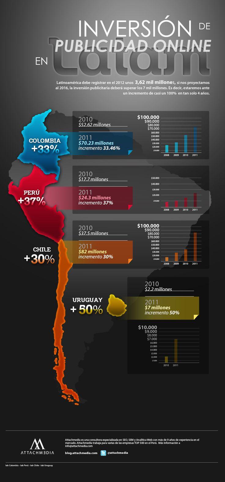 Inversión en publicidad online en Latinoamérica #infografia