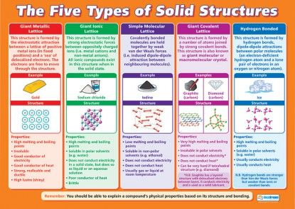 The Five Types of Solid Structures