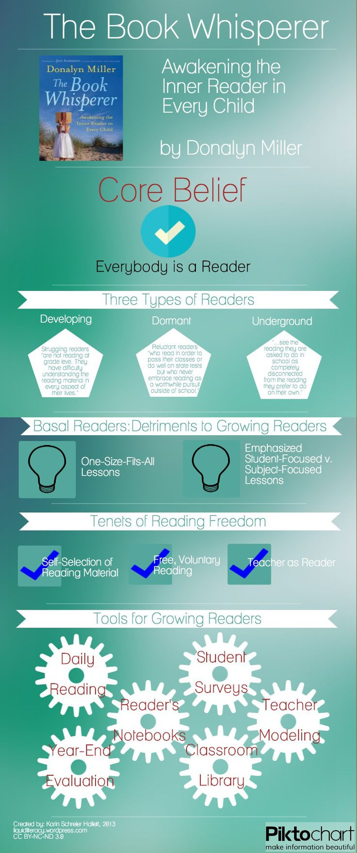 Book Whisperer Infographic