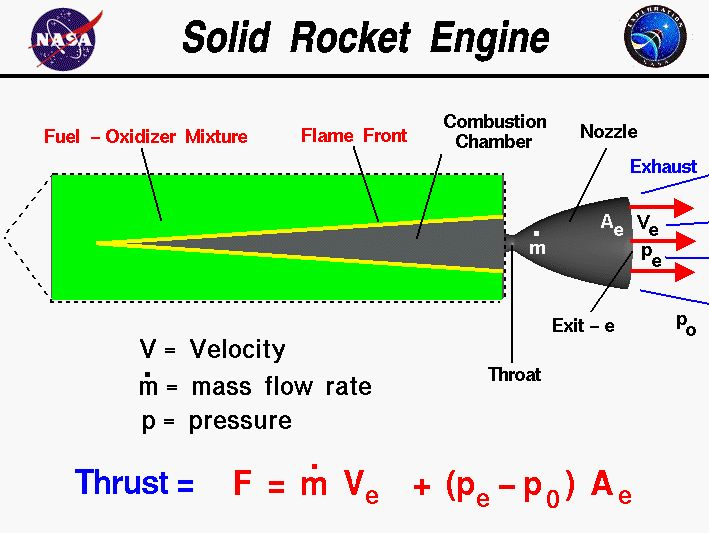 Computer drawing of a solid rocket engine with the equation  for thrust. Thrust equals the exit mass flow rate times exit velocity  plus exit pressure minus free stream pressure times nozzle area.
