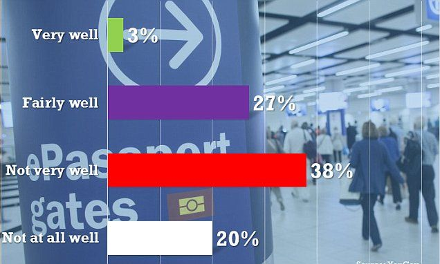 Some 58% of public believe migrants not fitting in well, pollfinds