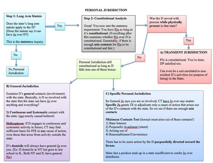 Subject matter jurisdiction essay outline