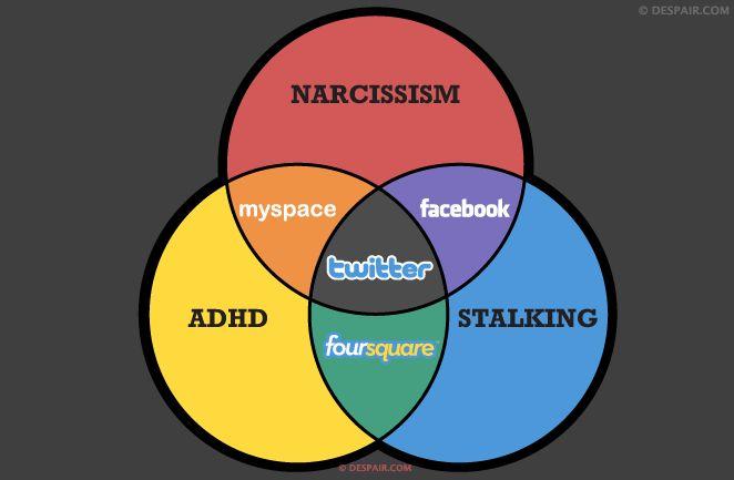 The Social Media Venn Diagram