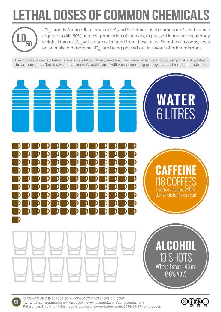 Agua, café y alcohol: ¿Quieres saber cual es la dosis letal que puede matar a una persona?  Aquí te lo cuentan:  http://www.compoundchem.com/2014/07/27/lethaldoses/