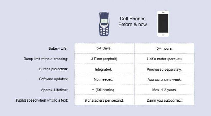 Six Things the Ancient #Nokia 3310 Does Better than the iPhone http://news.softpedia.com/news/Six-Things-the-Ancient-Nokia-3310-Does-Better-than-the-iPhone-400239.shtml