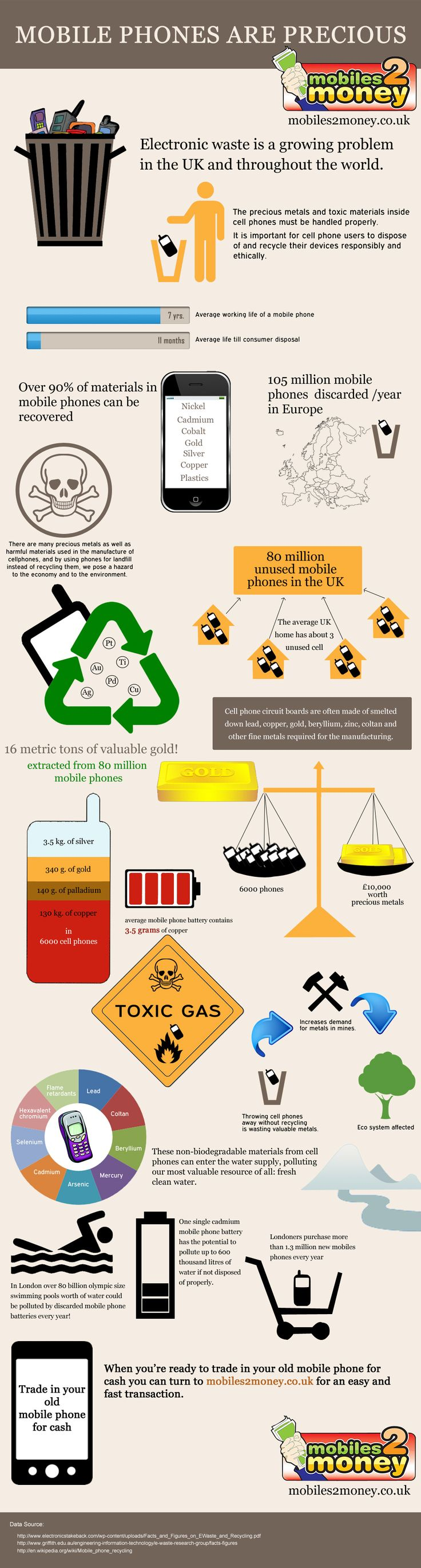 26 best images about e waste infographics on pinterest technology interactive map and - Recycling mobel ...