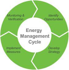 Comprender el manejo de energía