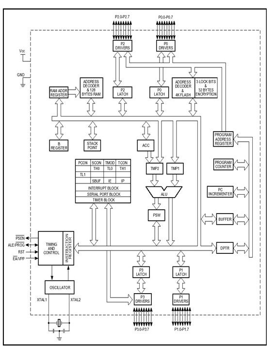 at89s52 block diagram - wireless monitoring