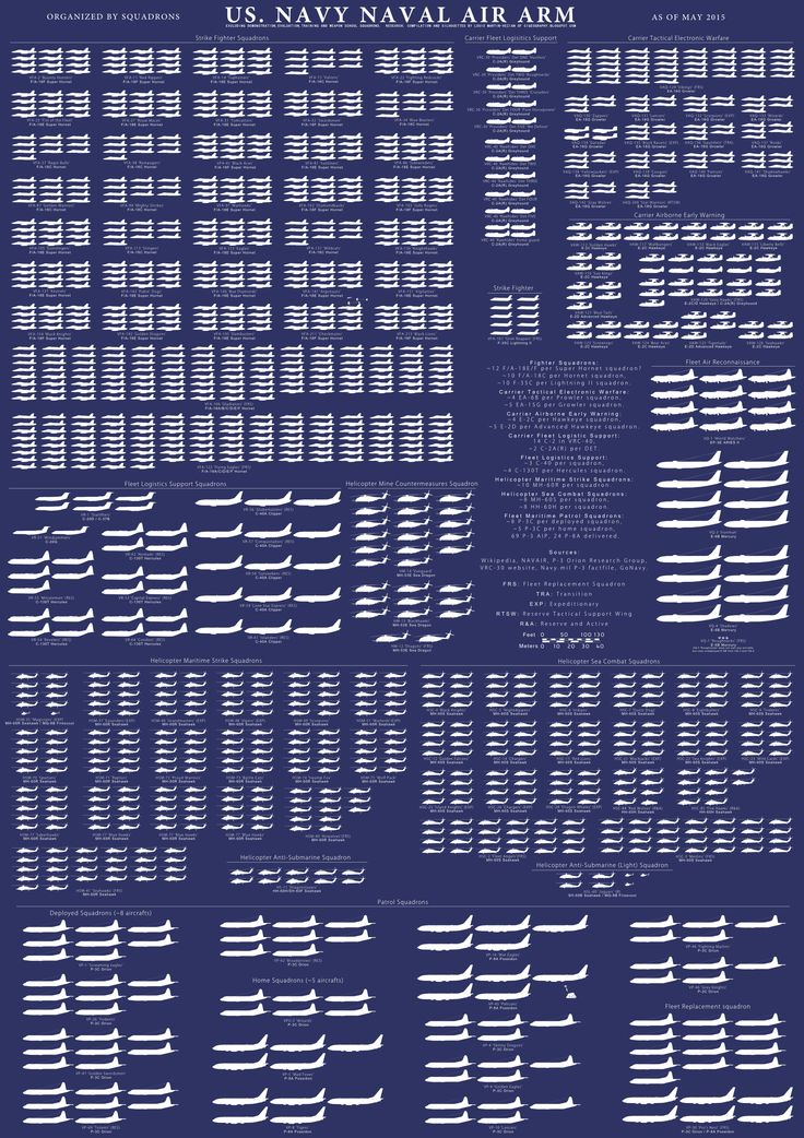 18 best Infographics images on Pinterest United states navy - us navy address for resume