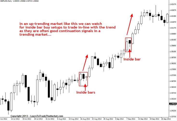 Understanding forex trading signals