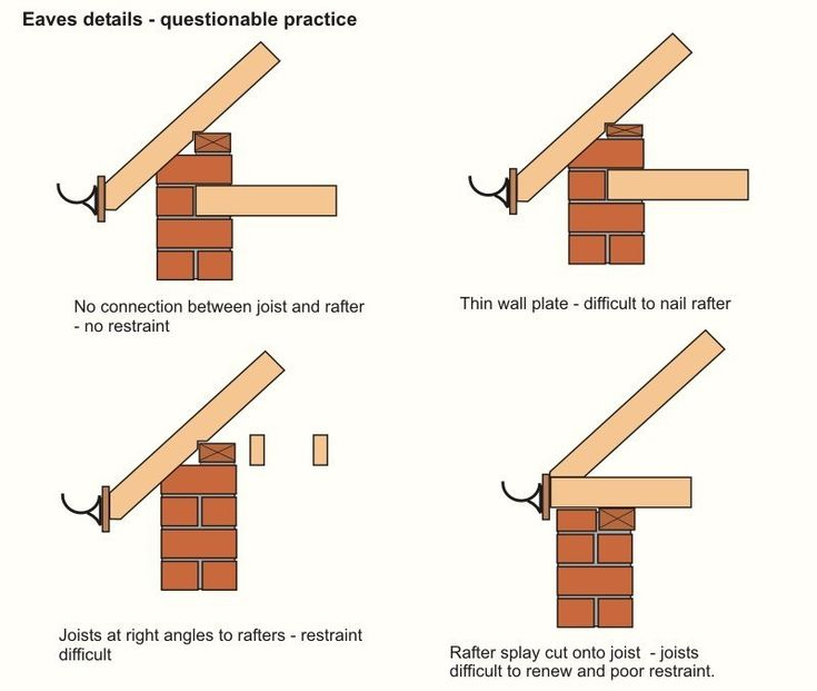 Roof Eave: Eave Roof Overhang & Roof Ice Prevention System For Roof