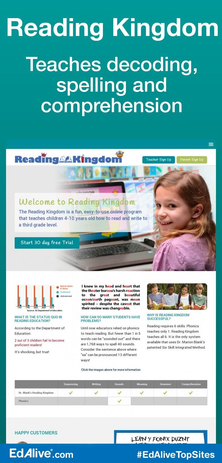 Teaches decoding, spelling and comprehension | An online reading and writing program for children 4-10 (K-3) that uses a six skill model of reading instruction to teach decoding, spelling and comprehension. #Reading #EdAliveTopSites