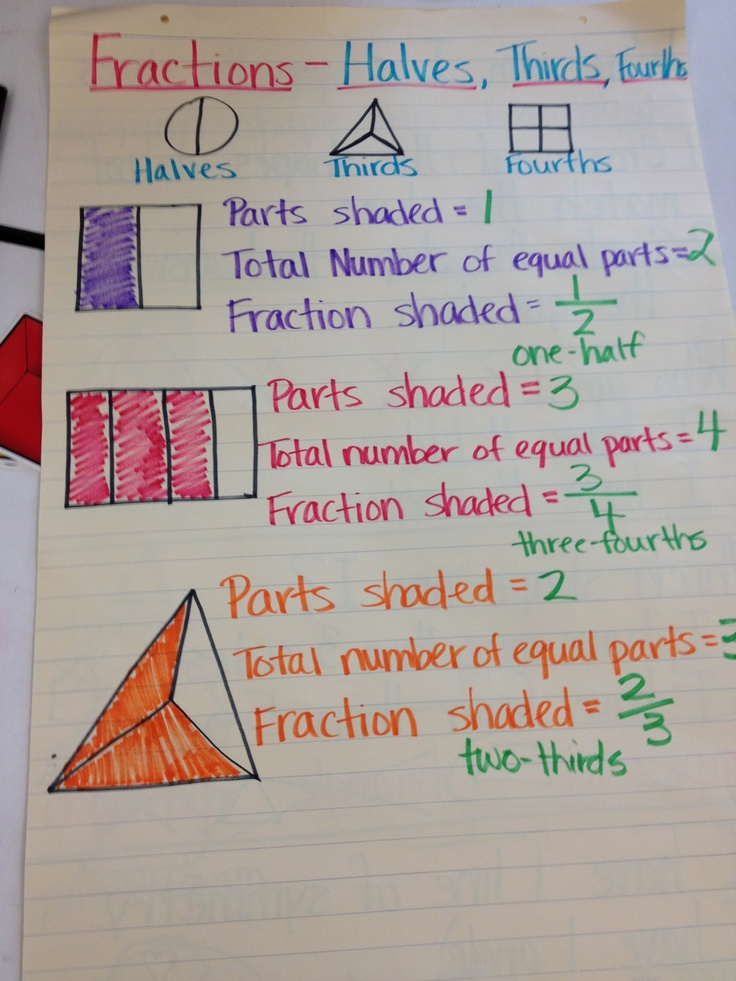 fractions - halves, thirds, fourths   Anchor Charts ...