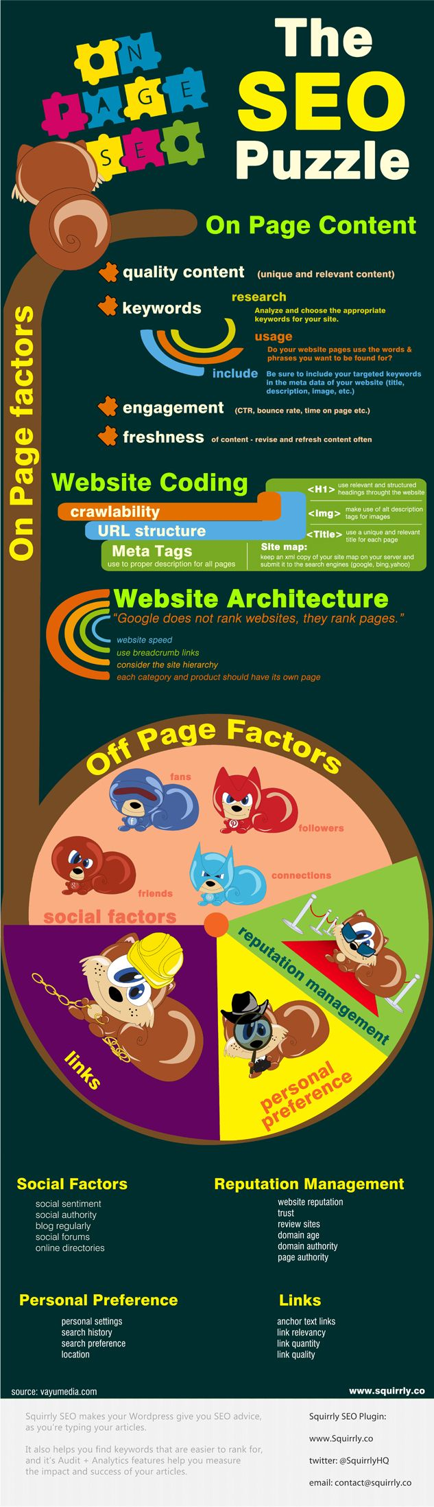 The SEO Puzzle: On Page SEO for Content [Infographic].