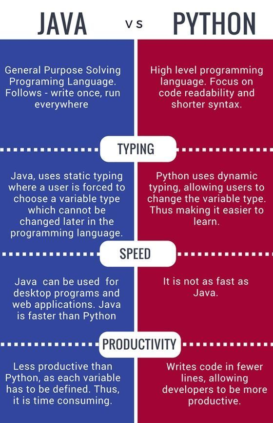 java vs python | Computer Science in 2019 | Computer