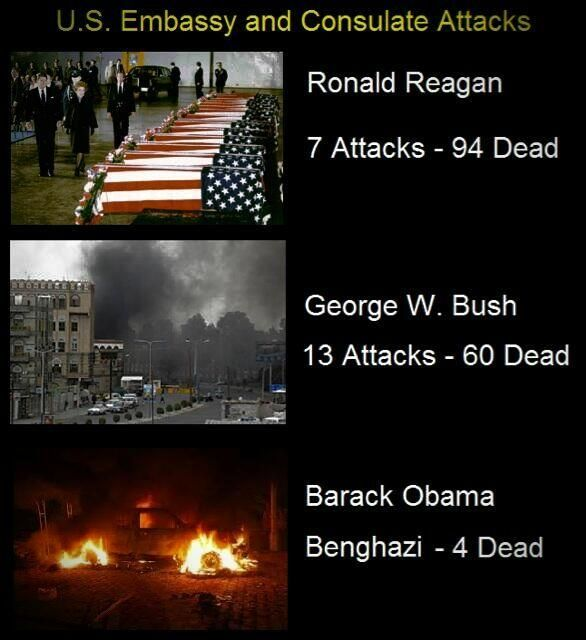 the difference? bush & Reagan responded...and Obama's death toll is far more than 4, Benghazi is just the tip of the iceberg & he hasn't responded once....