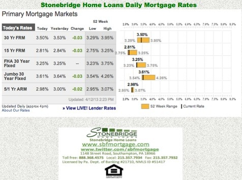 mortgage rates for harrisburg pa