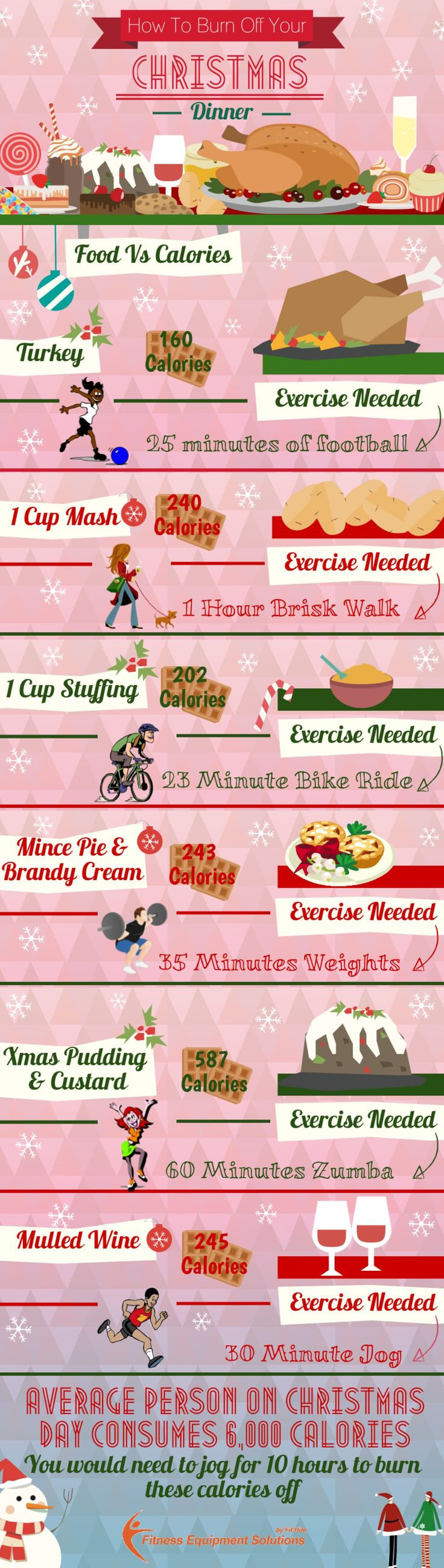 Christmas Dinner What Calories You eat & how to burn them off http://www.fithire.com