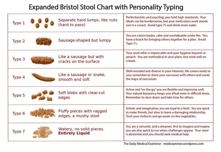 The Expanded Bristol Stool Chart Provides Useful Insights