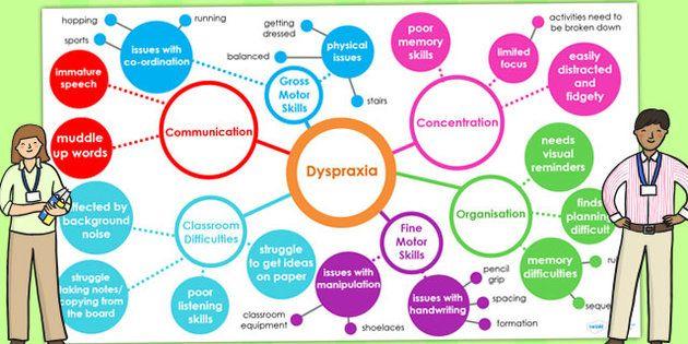 Dyspraxia Interactive Mind Map Powerpoint - SEN, SEN min map