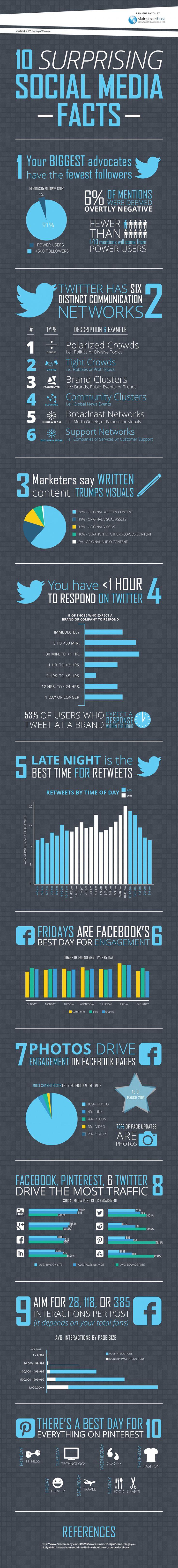 10 Surprising Social Media Facts & Stats #infographic #socialmedia #statistics