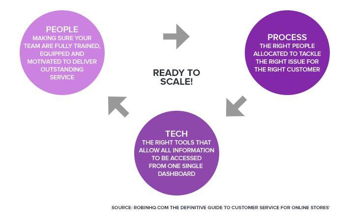 People process tech