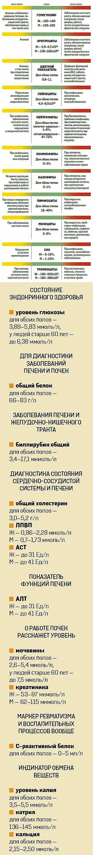 Валентина Ершова(Яковлева): от болезней | Постила