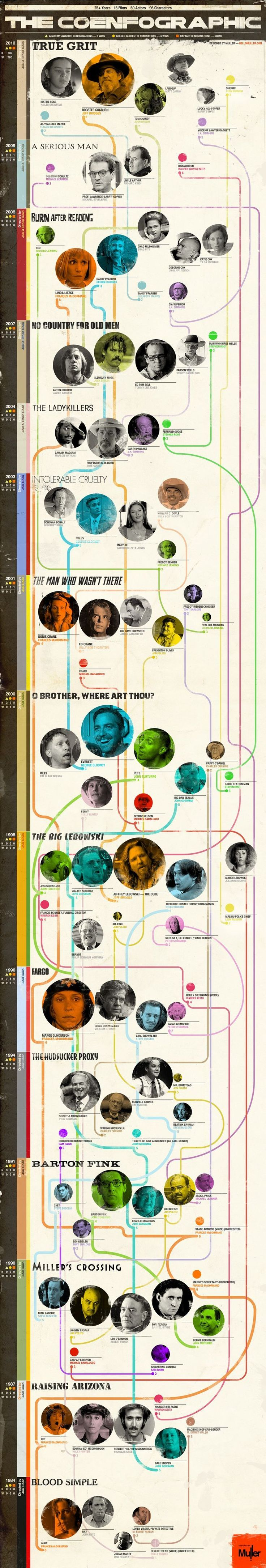 Coen Brothers Infographic: 25+ years, 15 films, 50 actors, 96 characters