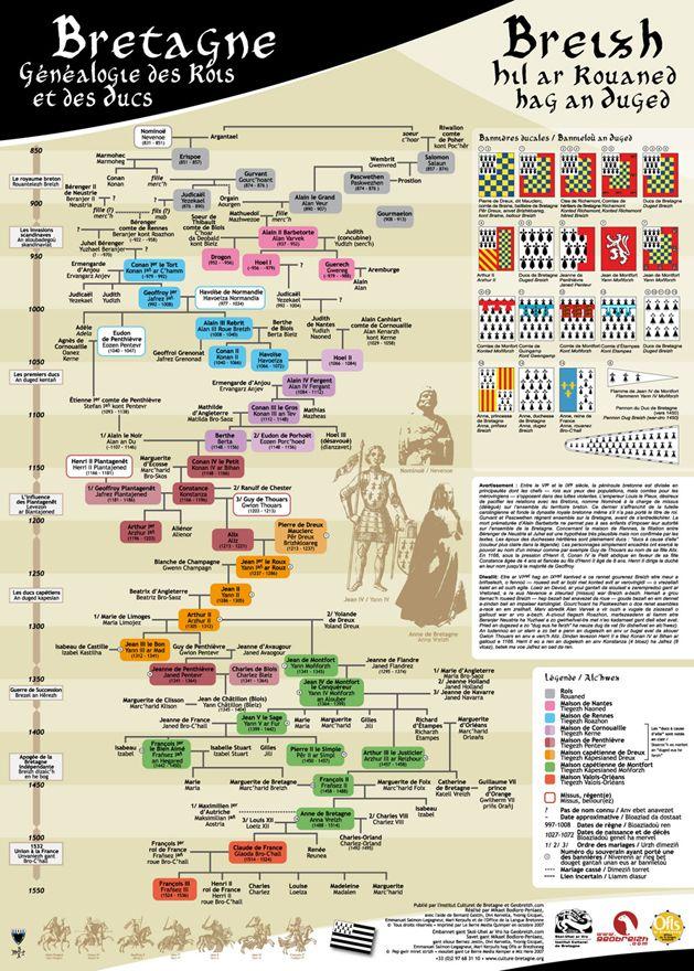 Généalogie des ducs de Bretagne