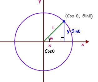 Unit Circle Table of Values