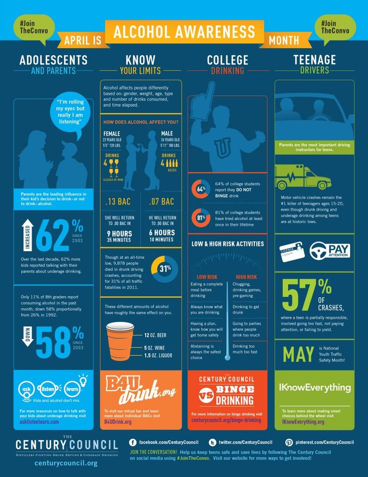 April is Alcohol Awareness Month!! #jointheconvo