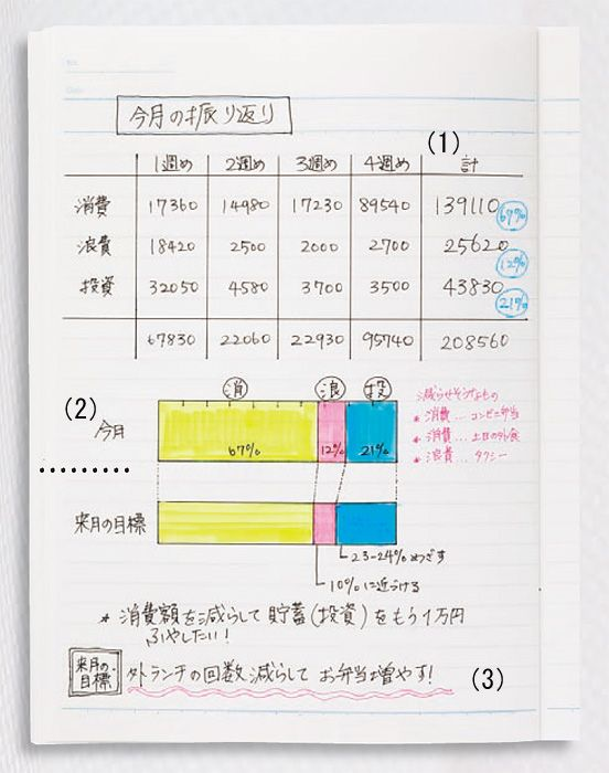 さらば無駄遣い!お金が貯まるノートとは?:日経ウーマンオンライン