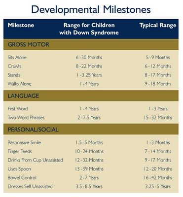 Developmental Milestones For Babies With Down Syndrome Nursing