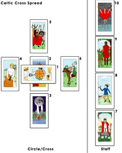 "HowStuffWorks ""Tarot Card Readings"""