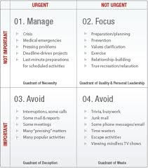 time management matrix - 2