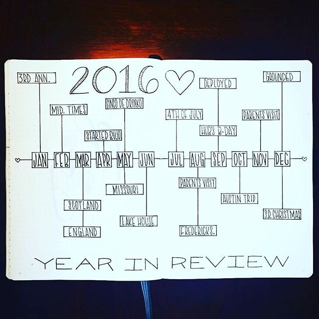 Ooooooo. I love love love this #yearinreview from @heartistic.jess. Super simple and beautiful. What a great idea! If you try this in your own #bulletjournal be sure to tag @heartistic.jess and me! ・・・ These are just some of the many highlights from 2016.