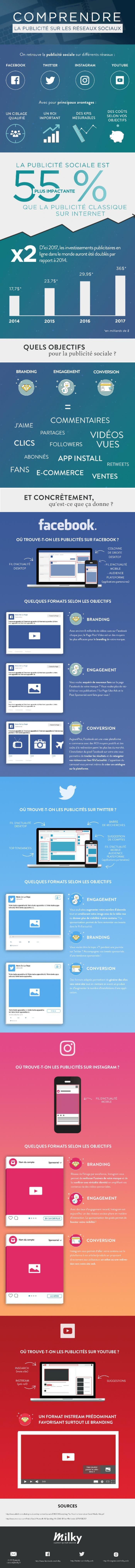 Objectifs, formats possibles, avantages et résultats,...Cette infographie réalisée par l'agence Milky décortique 4 des principaux réseaux sociaux pour mie