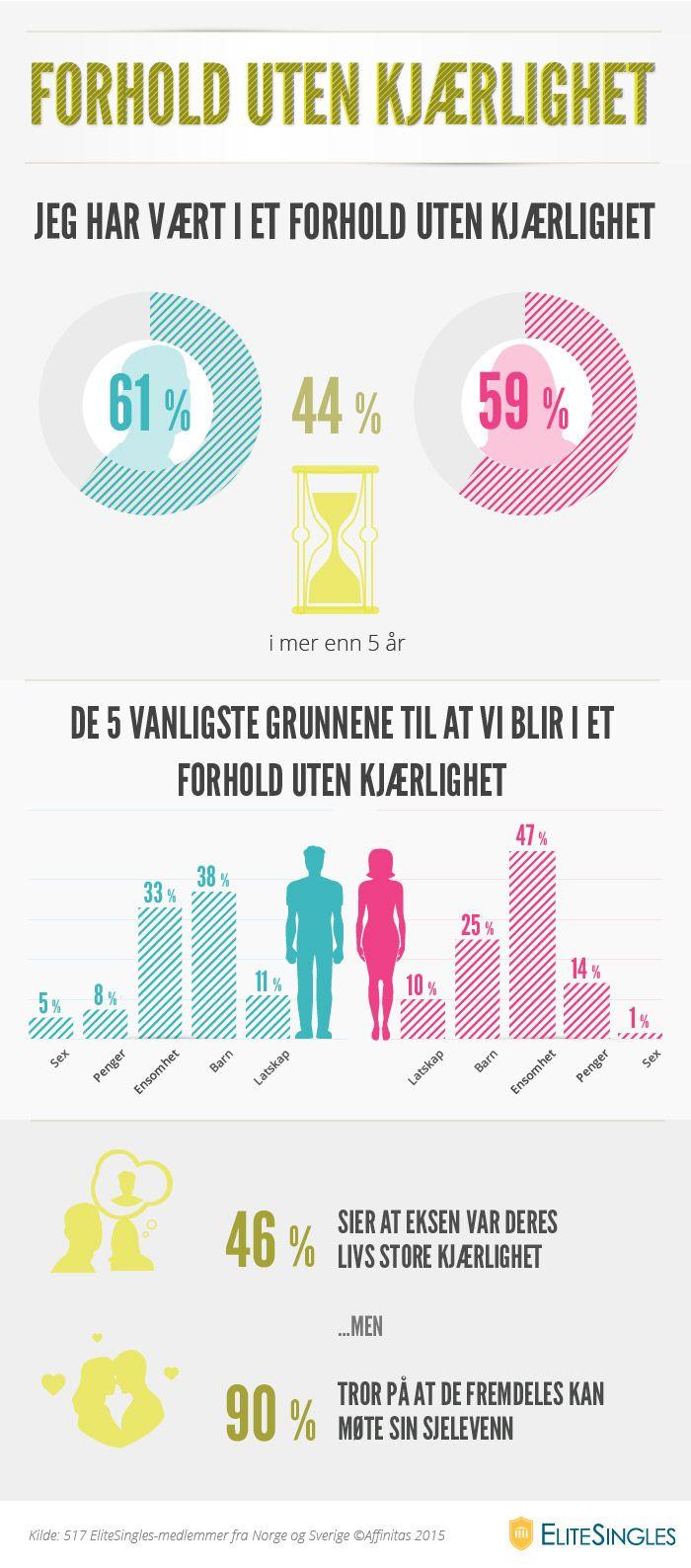 Infografikk: Forhold uten kjærlighet
