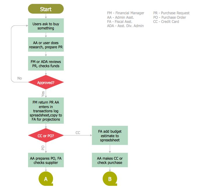 9 best finance and accounting  u2014accounting flowcharts