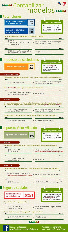 SI A SEO siaseo.com   Cómo contabilizar los modelos de Hacienda y Seguridad Social #infografía