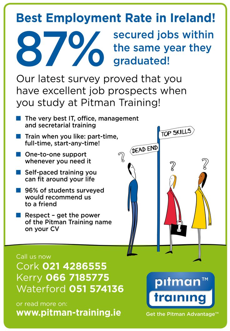 We have the Best Student Employment Rate in Ireland with 87% of students securing a job within a year of Graduation