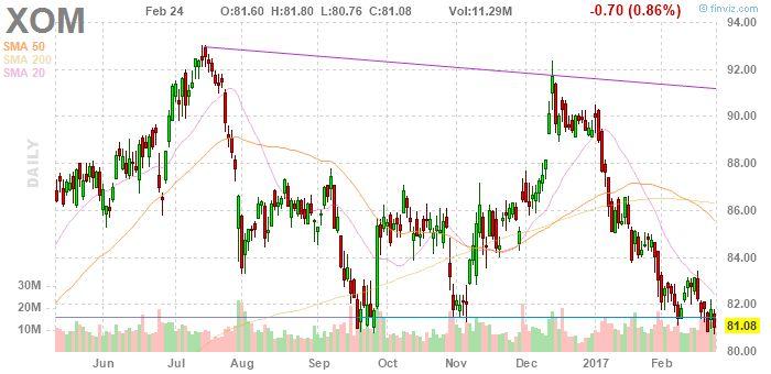 XOM Exxon Mobil Corporation daily Stock Chart