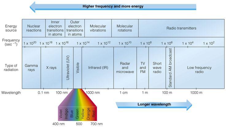 image result for electromagnetic spectrum diagram yoga pinterest more electromagnetic. Black Bedroom Furniture Sets. Home Design Ideas