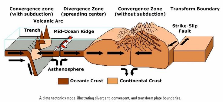 Amazing Geology: Types of Tectonic Boundaries