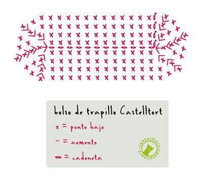 El blog de Castelltort: Bolso con trapillo Extra!