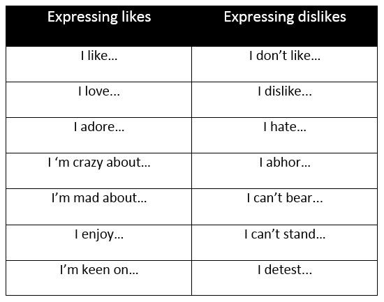 british likes and dislikes in a relationship